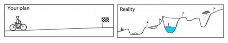 an illustration showing a comparison between your plan (a straight line to the goal) versus reality, where there are ups and downs and obstacles to the goal